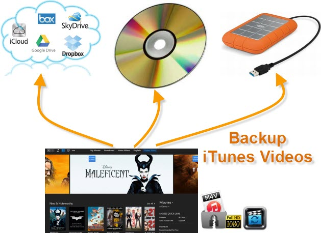 Backup iTunes Videos