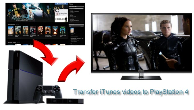 convert iTunes movies for PlayStation 4 playing